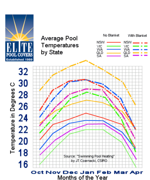 Elite-Average-Pool-Temps-Graph